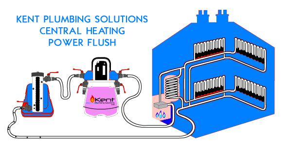 Kent Plumbing Solutions | Gas Safe Plumber | 24-7 365 Plumbers